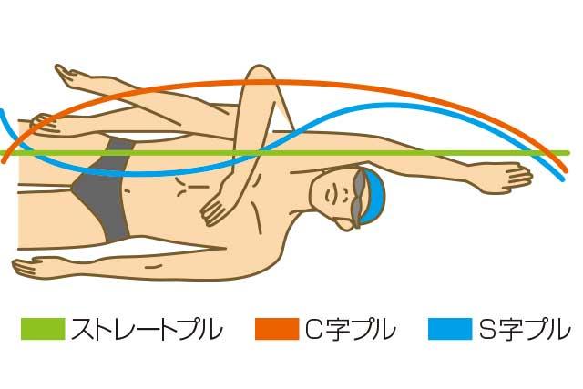 図解:クロール手の動き